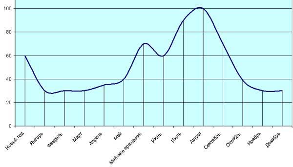 график у 2х фото